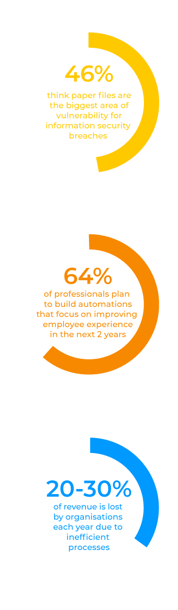 automation and process management